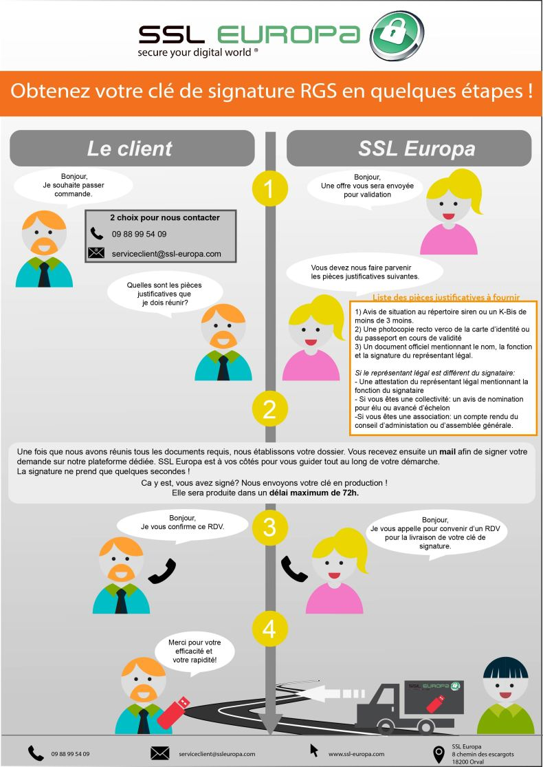 Explication Obtention e-sign