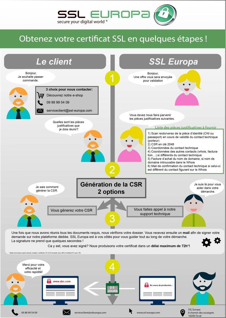 Explication Obtention Certificat SSL FR