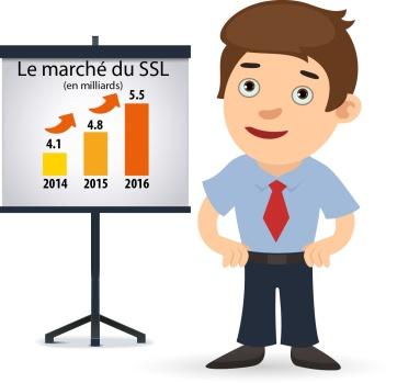 Marché du SSL
